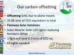 our carbon offsetting