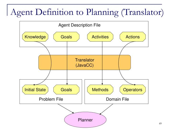 Agent Definition to Planning (Translator)