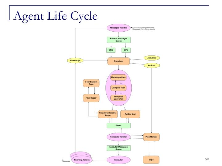 Agent Life Cycle