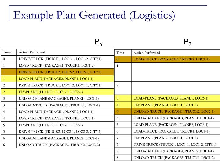 Example Plan Generated (Logistics)