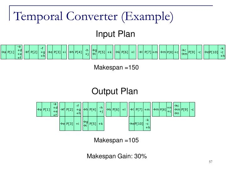 Temporal Converter (Example)