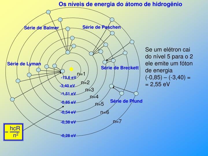 Os níveis de energia do átomo de hidrogênio