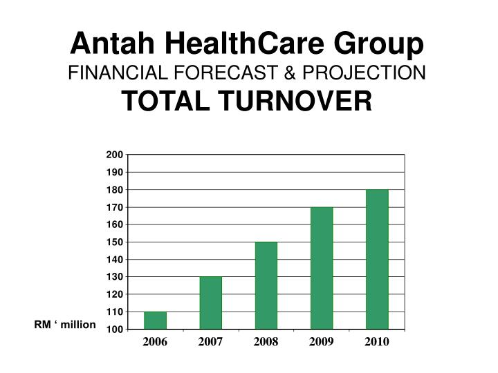 Antah HealthCare Group