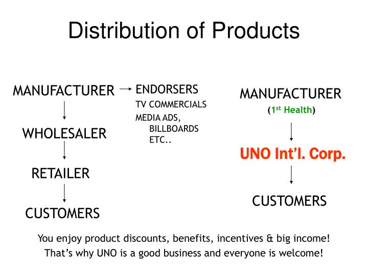 Distribution of Products