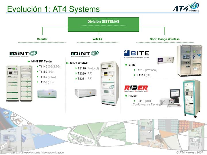 Evolución 1: AT4 Systems