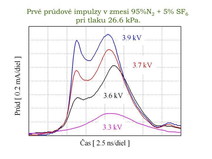 Prvé prúdové impulzy v zmesi 95%N