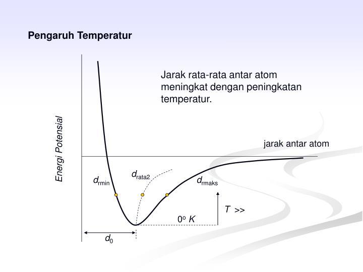 jarak antar atom