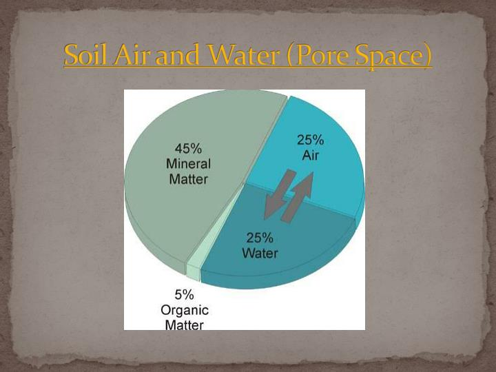 Soil Air and Water (Pore Space)