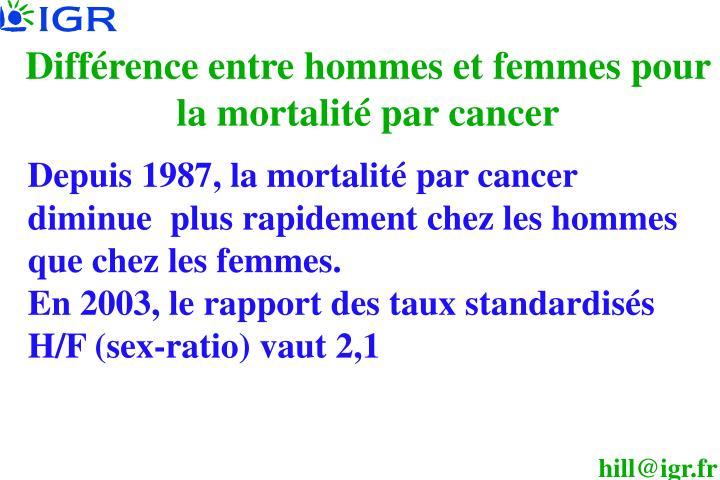 Différence entre hommes et femmes pour la mortalité par cancer