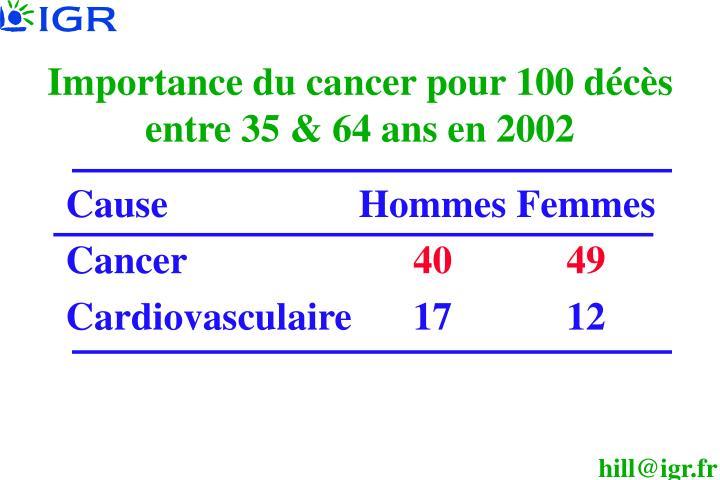 Importance du cancer pour 100 décès entre 35 & 64 ans en 2002