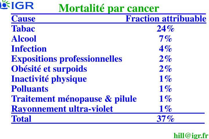 Mortalité par cancer