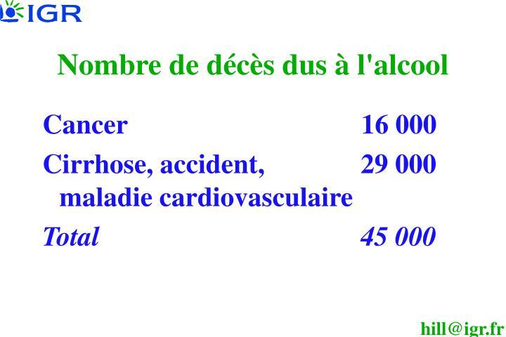 Nombre de décès dus à l'alcool