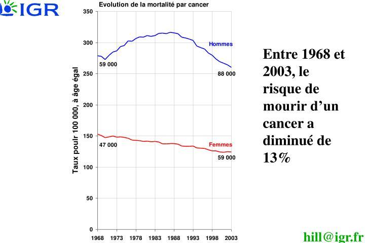 Entre 1968 et 2003, le risque de mourir d'un cancer a diminué de 13%