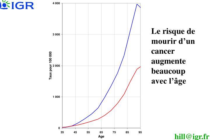 Le risque de mourir d'un cancer augmente beaucoup avec l'âge