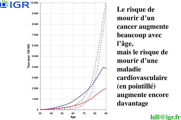 Le risque de mourir d'un cancer augmente beaucoup avec l'âge,