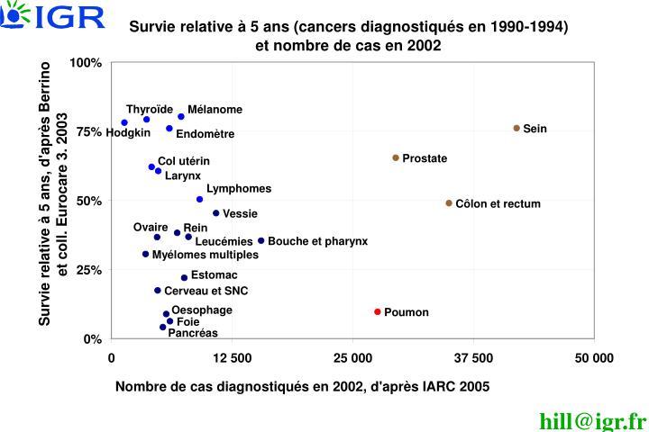 Survie relative à 5 ans (cancers diagnostiqués en 1990-1994)