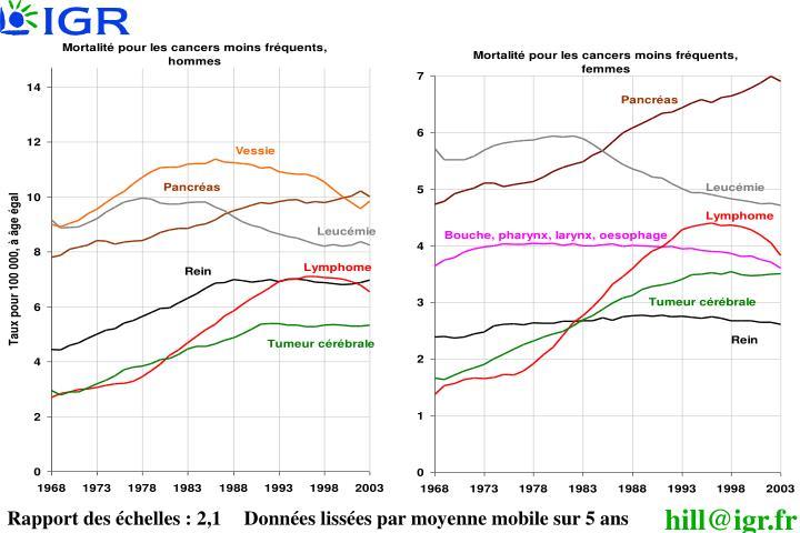 Rapport des échelles : 2,1Données lissées par moyenne mobile sur 5 ans