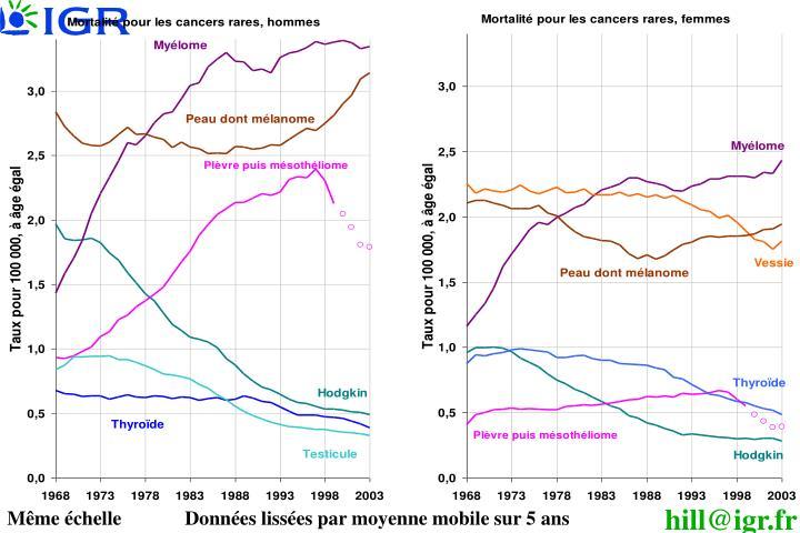Même échelleDonnées lissées par moyenne mobile sur 5 ans