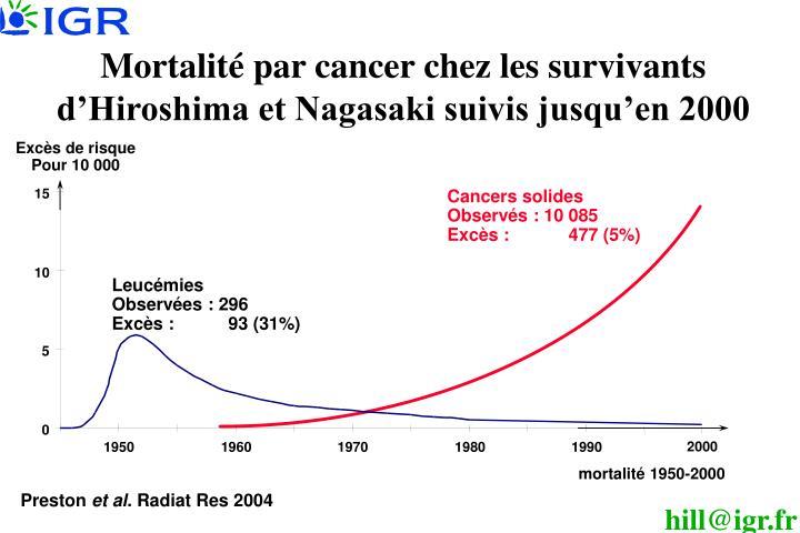 Mortalité par cancer chez les survivants