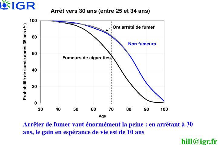 Arrêter de fumer vaut énormément la peine: en arrêtant à 30 ans, le gain en espérance de vie est de 10 ans