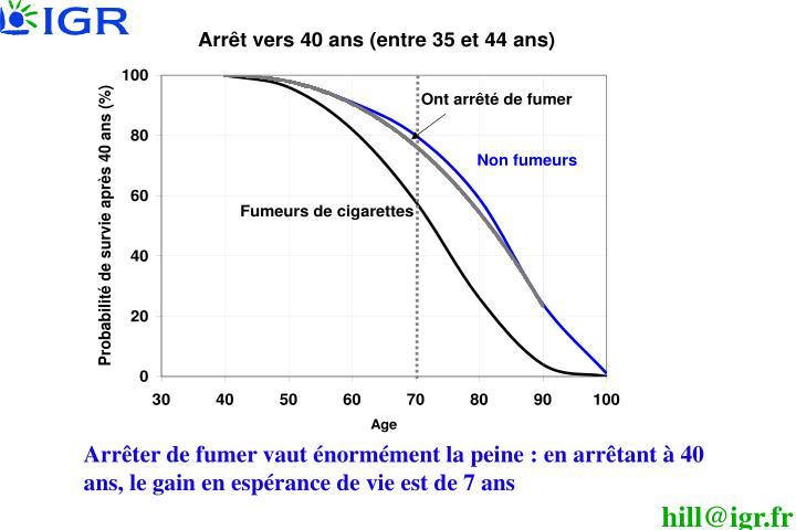 Arrêter de fumer vaut énormément la peine: en arrêtant à 40 ans, le gain en espérance de vie est de 7 ans