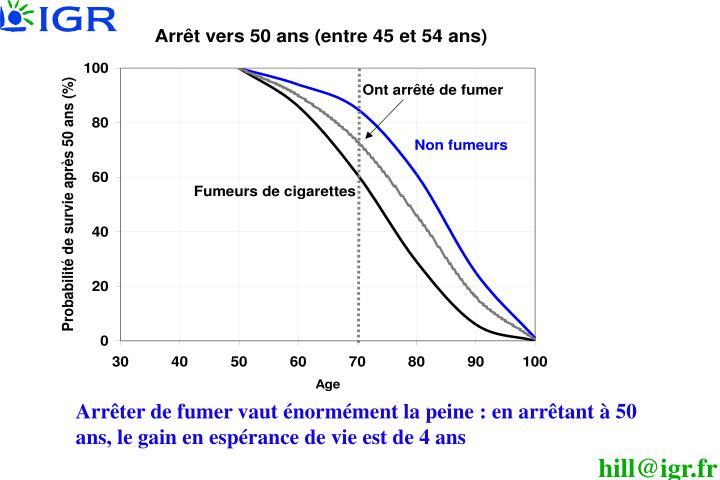 Arrêter de fumer vaut énormément la peine: en arrêtant à 50 ans, le gain en espérance de vie est de 4 ans