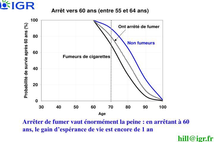 Arrêter de fumer vaut énormément la peine: en arrêtant à 60 ans, le gain d'espérance de vie est encore de 1 an