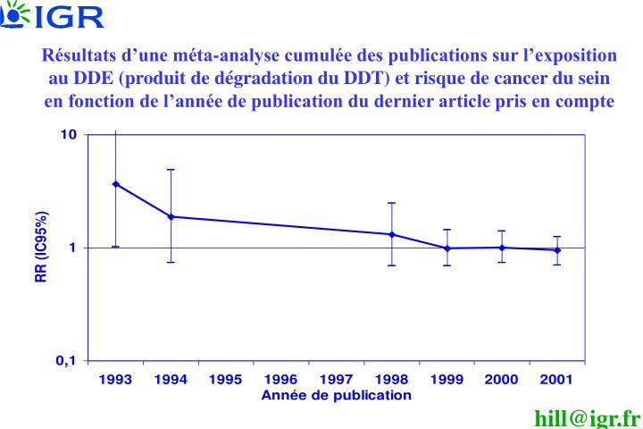 Résultats d'une méta-analyse cumulée des publications sur l'exposition au DDE (produit de dégradation du DDT) et risque de cancer du sein en fonction de l'année de publication du dernier article pris en compte