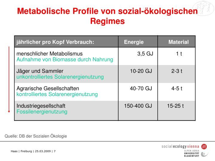 Metabolische Profile von sozial-ökologischen Regimes