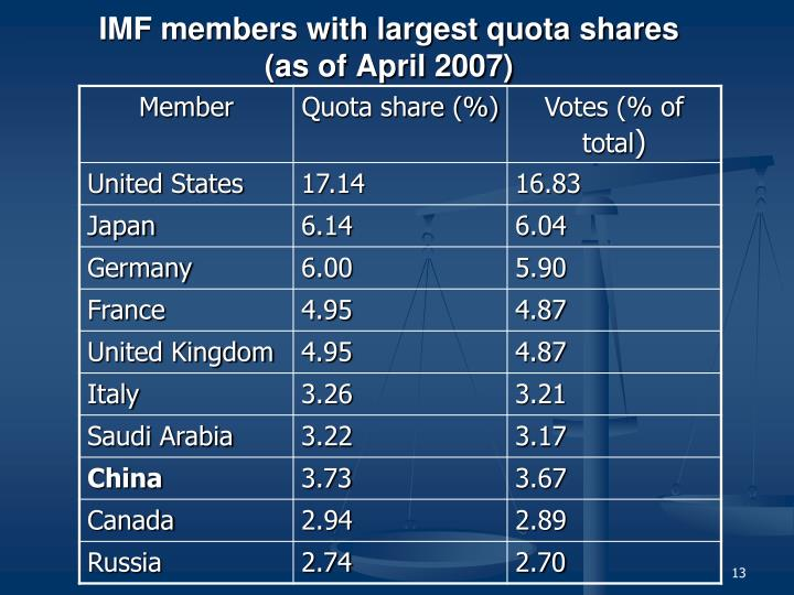 IMF members with largest quota shares