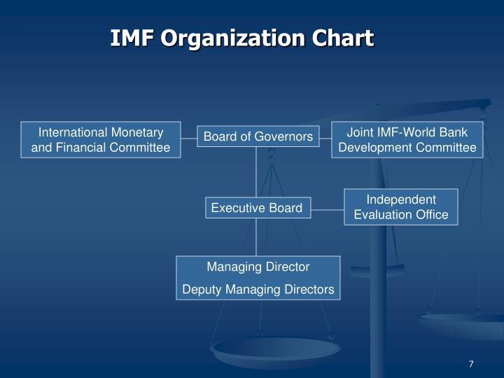 IMF Organization Chart