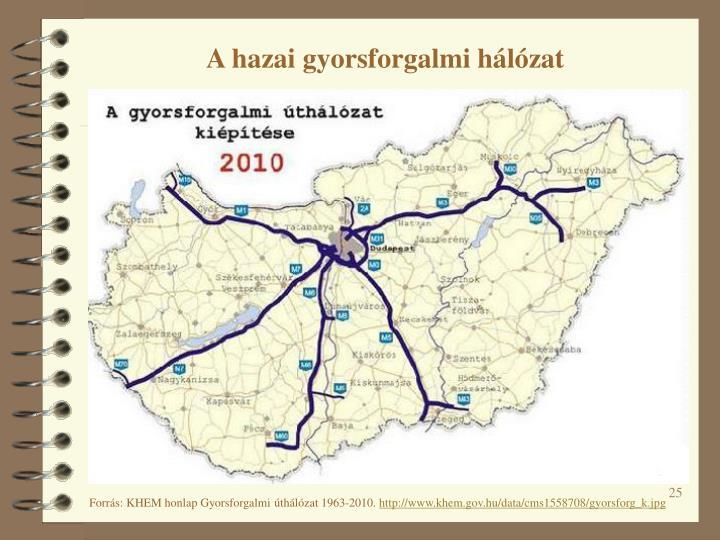 A hazai gyorsforgalmi hálózat