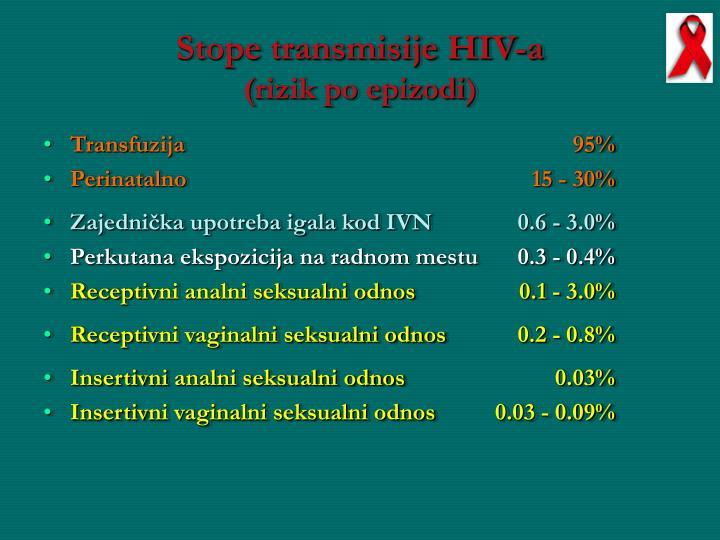 Stope transmisije HIV-a