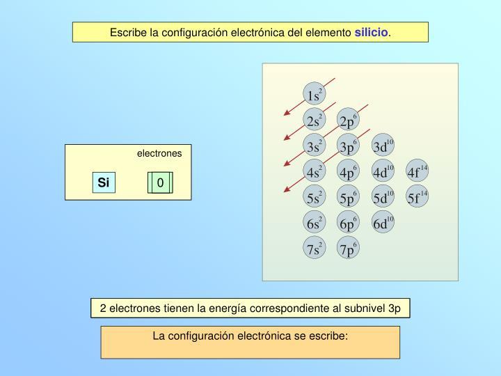 electrones