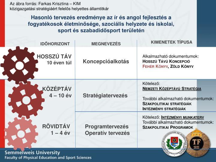 Az ábra forrás: Farkas Krisztina – KIM