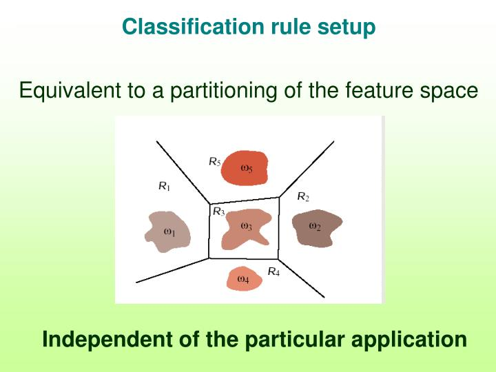 Classification rule setup
