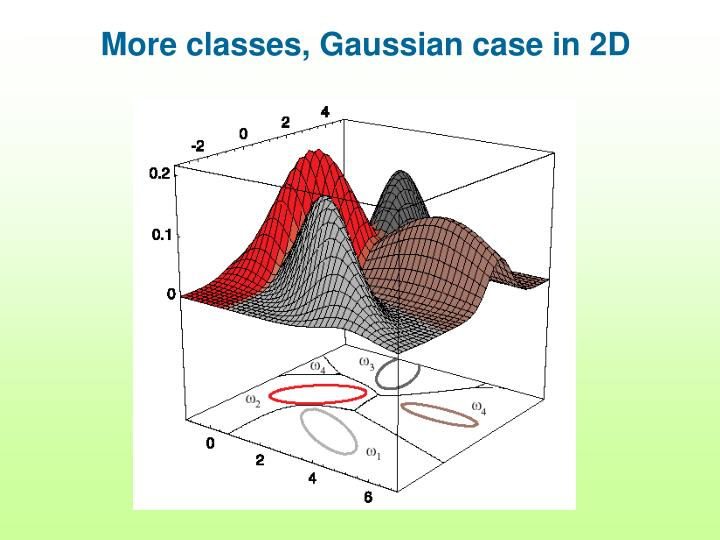 More classes, Gaussian case in 2D