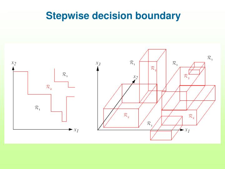 Stepwise decision boundary