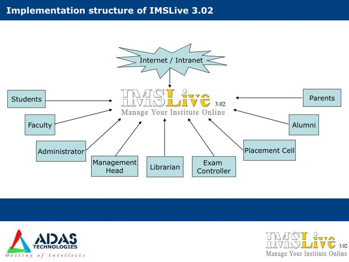 Implementation structure of IMSLive 3.02