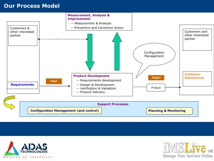 Our Process Model