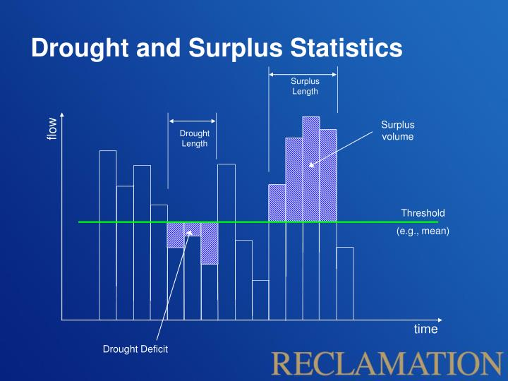 Drought and Surplus Statistics