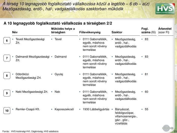A trsg 10 legnagyobb foglalkoztat vllalkozsa kzl a legtbb  6 db  a(z) Mezgazdasg, erd-, hal-, vadgazdlkods szektorban mkdik