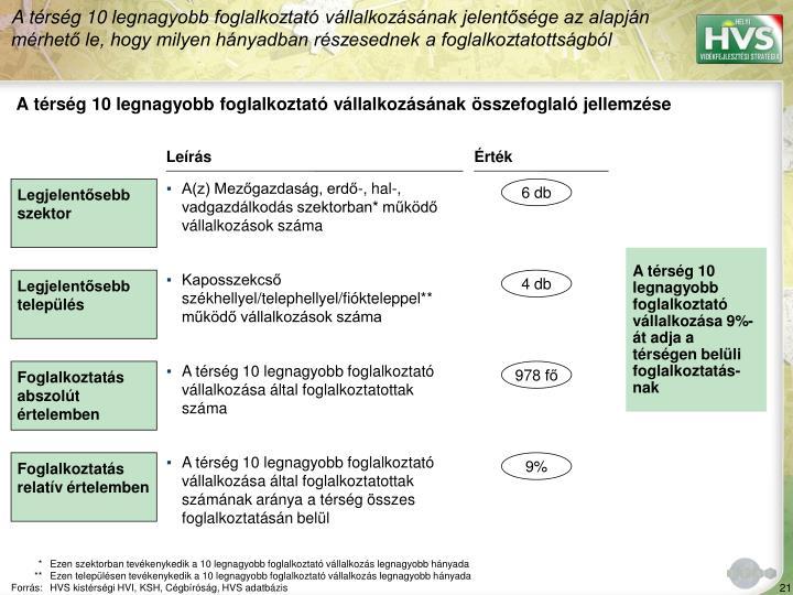 A térség 10 legnagyobb foglalkoztató vállalkozásának jelentősége az alapján mérhető le, hogy milyen hányadban részesednek a foglalkoztatottságból