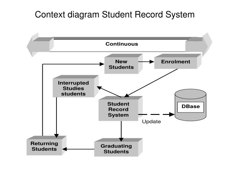 Context diagram Student Record System