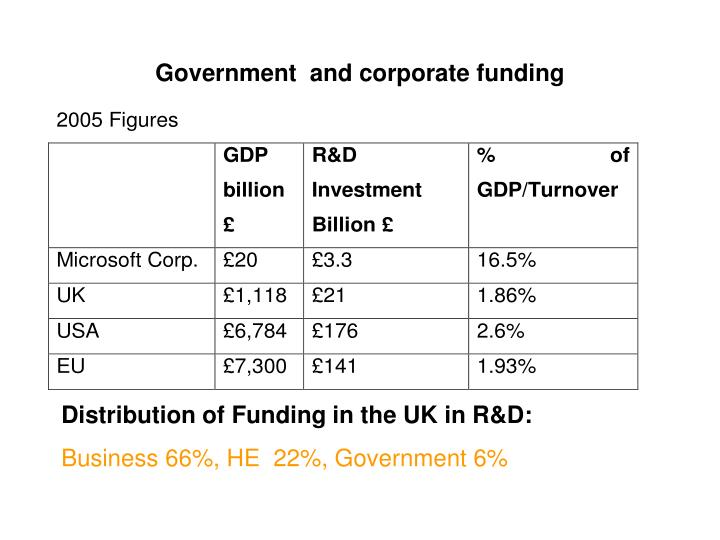 Government  and corporate funding