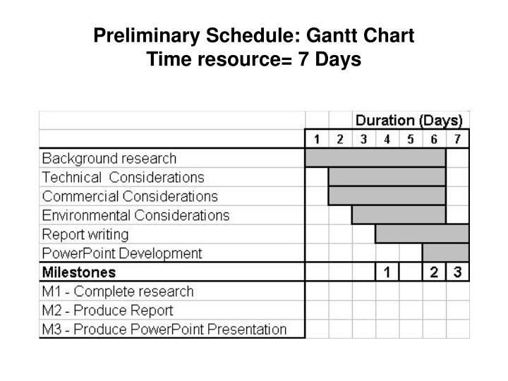 Preliminary Schedule: Gantt Chart