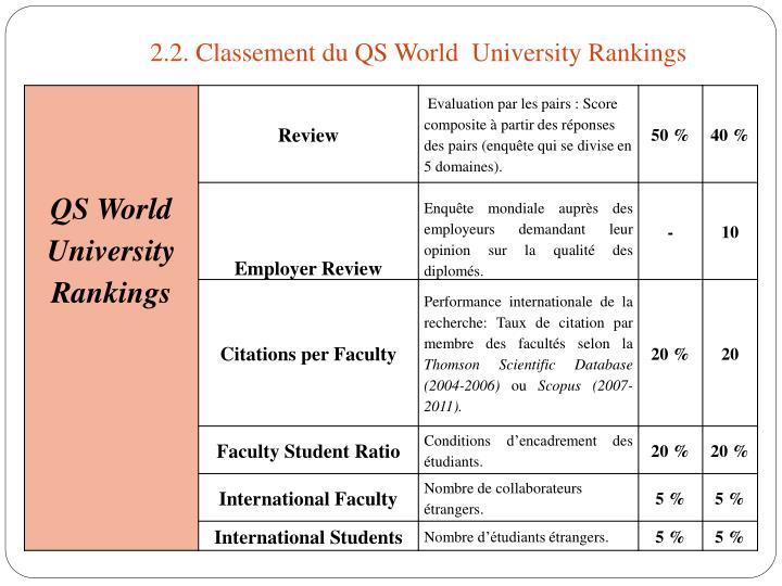 2.2. Classement du QS World  University Rankings