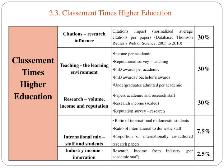 2.3. Classement Times Higher Education