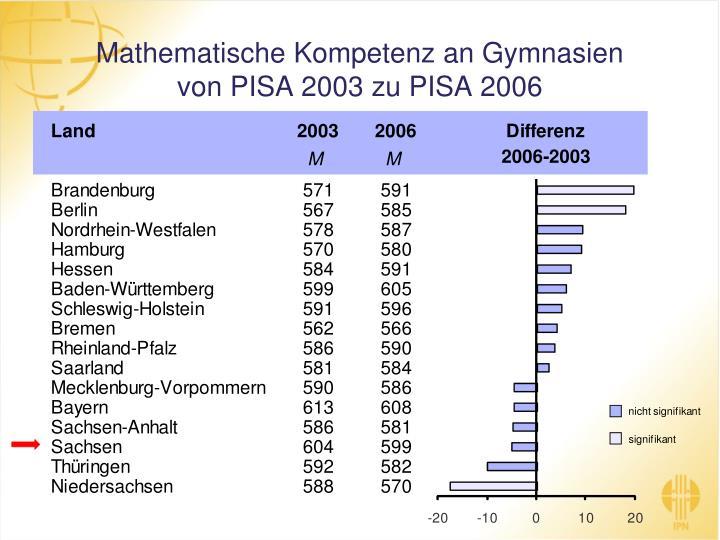 Mathematische Kompetenz an Gymnasien