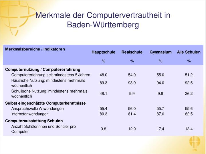 Merkmale der Computervertrautheit in